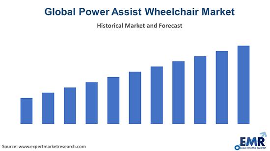 Global Power Assist Wheelchair Market
