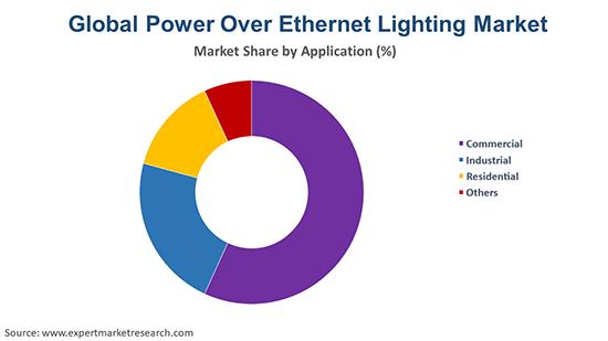 Global Power Over Ethernet Lighting Market By Application