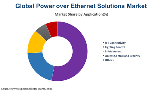 Global Power over Ethernet Solutions Market By Application