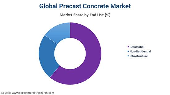 Global Precast Concrete Market By End Use