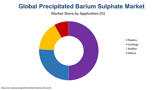 Global Precipitated Barium Sulphate Market By Application