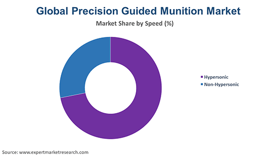 Global Precision Guided Munition Market By Speed