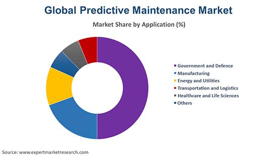 Global Predictive Maintenance Market By Application