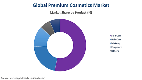 Global Premium Cosmetics Market By Product
