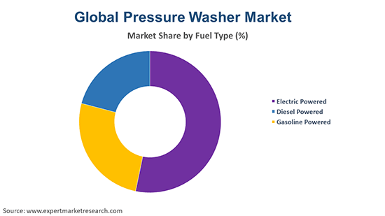 Global Pressure Washer Market By Fuel Type
