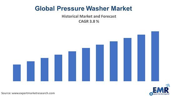 Global Pressure Washer Market