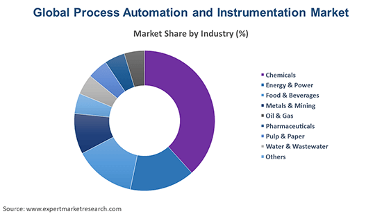 Global Process Automation and Instrumentation Market By Industry