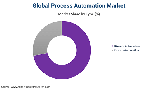 Global Process Automation Market By Type