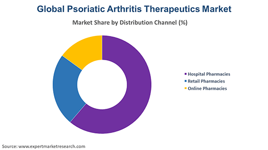 Global Psoriatic Arthritis Therapeutics Market By Distribution Channel