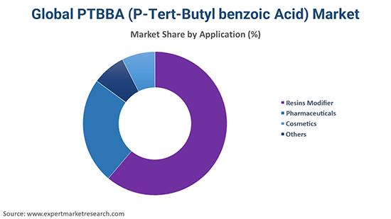 PTBBA (P-Tert-Butyl benzoic Acid) Market By End Use