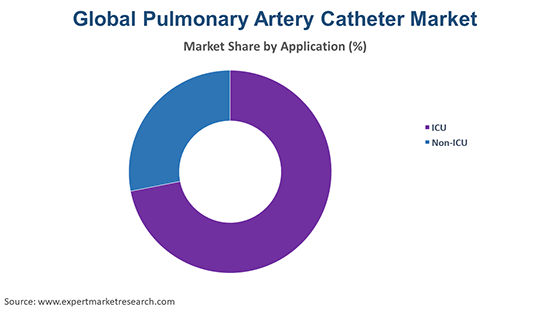 Global Pulmonary Artery Catheter Market By Application