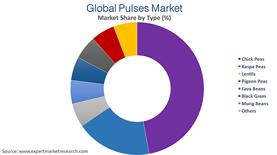 Pulses Market by Type