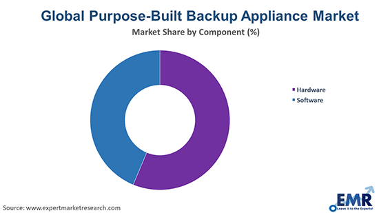 Global Purpose-Built Backup Appliance (PBBA) Market By Component