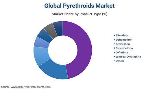 Global Pyrethroids Market By Product Type
