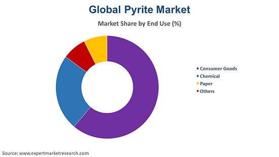 Global Pyrite Market By End Use