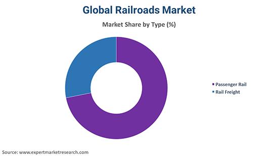 Global Railroads Market By Type