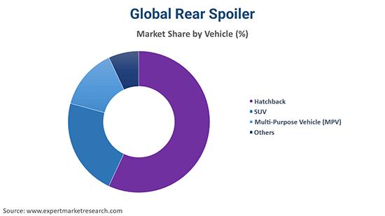 Global Rear Spoiler By Vehicle