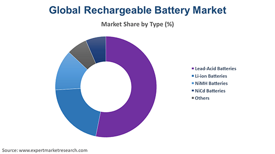 Global Rechargeable Battery Market By Type