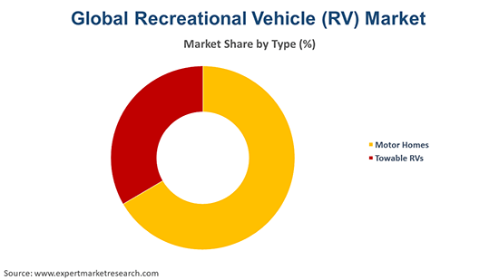 Global Recreational Vehicle (RV) Market By Type