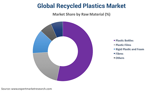 Global Recycled Plastics Market By Raw Material