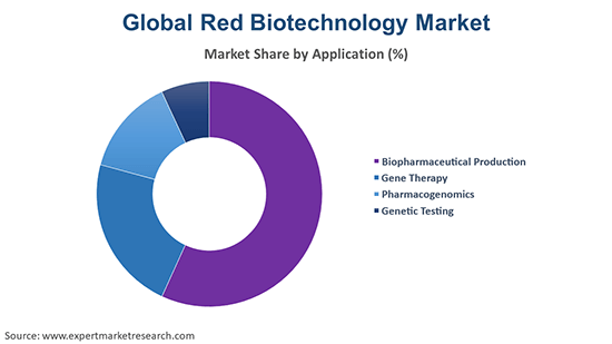 Global Red Biotechnology Market By Application