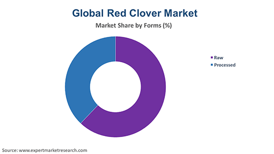 Global Red Clover Market By Form