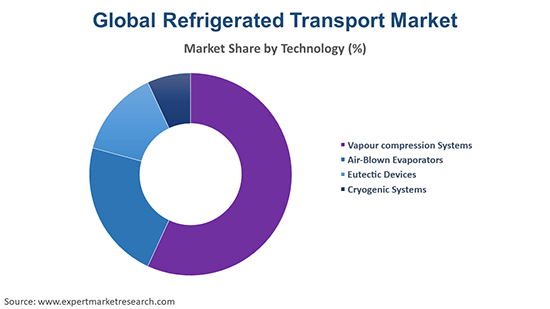 Global Refrigerated Transport Market By Technology
