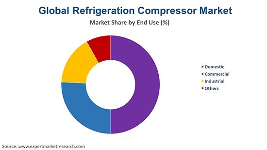 Global Refrigeration compressor Market By End Use