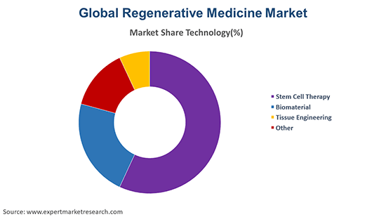 Global Regenerative Medicine Market By Technology