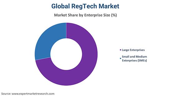 Global RegTech Market By Organisation Size