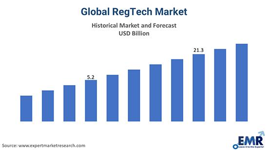 Global RegTech Market