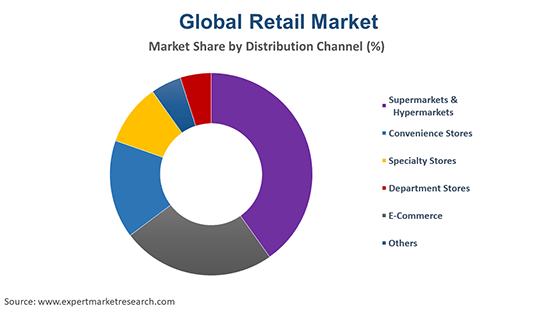 Global Retail Market By Distribution CHannel
