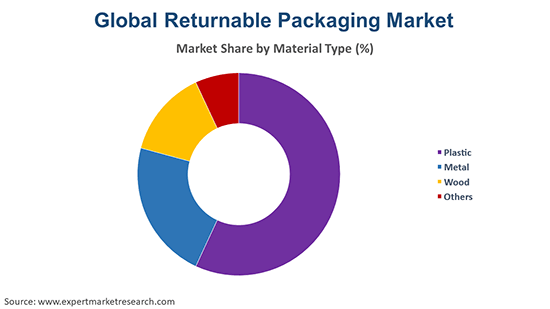 Global Returnable Packaging Market By Material Type
