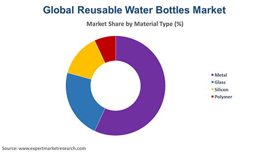 Global Reusable Water Bottles Market By Material