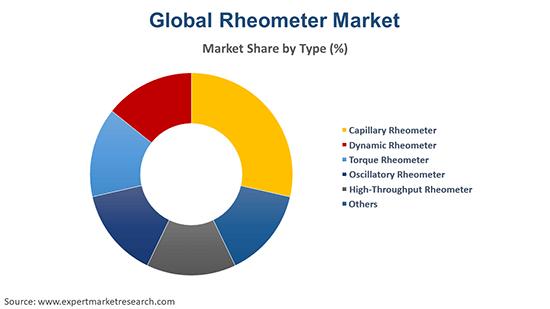 Global Rheometer Market By Type
