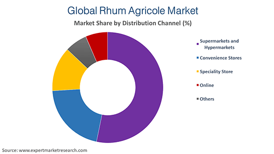 Global Rhum Agricole Market By Distribution Channel
