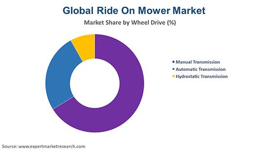Global Ride On Mower Market By Wheel Type