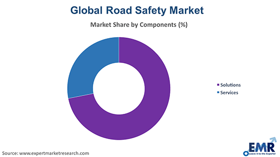 Road Safety Market by Components