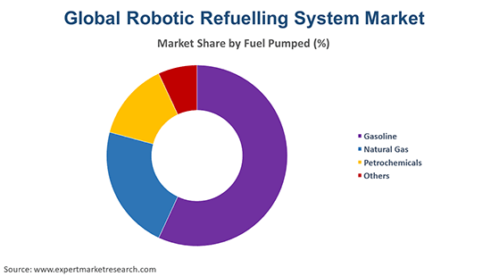 Global Robotic Refuelling System Market By Fuel Pumped