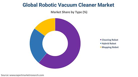 Global Robotic Vacuum Cleaner Market By Type