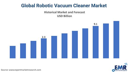 Global Robotic Vacuum Cleaner Market