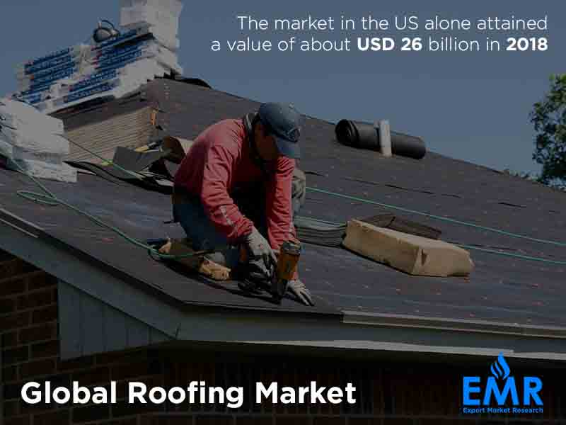 Global Roofing Market Size