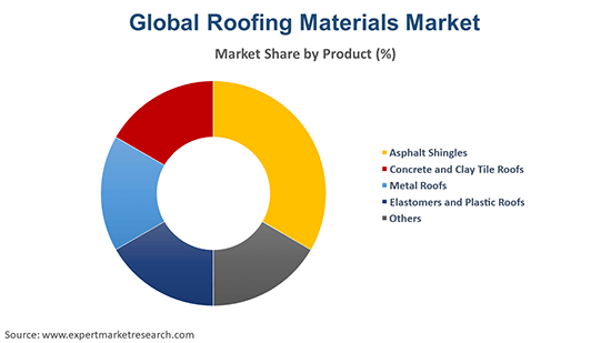Global Roofing Materials Market By Product
