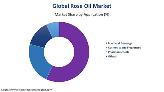 Global Rose Oil Market By Application