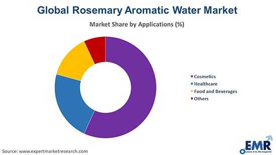 Rosemary Aromatic Water Market by Application
