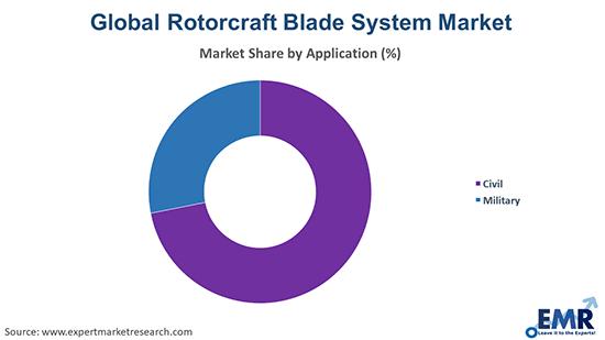Rotorcraft Blade System Market by Application