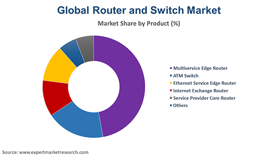Global Router and Switch Market By Products