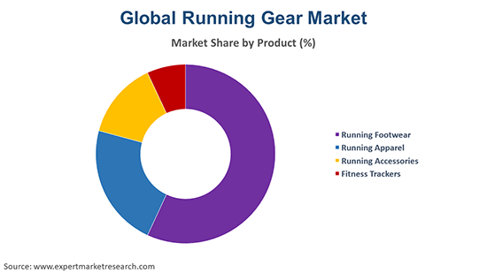 Global Running Gear Market By Product
