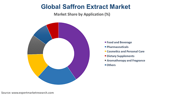 Global Saffron Extract Market By Application