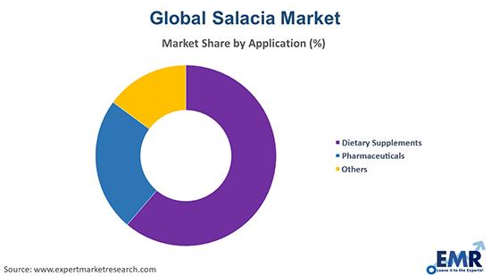 Salacia Market by Application